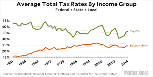 Chart Of The Day Tax Rates On The Rich And The Rest Of Us