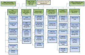 Ofac Organizational Chart Management