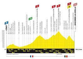 15. Etappe der Tour de France 2021   Profil, Karte, Anstiege in der  Vorschau   Ab in die Pyrenäen