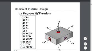 V Block Fixture Design Lecture 2 3 2 1 Principle Of Jigs Fixture Design