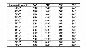 Power Pole Weight Chart Installing A Residential Flagpole