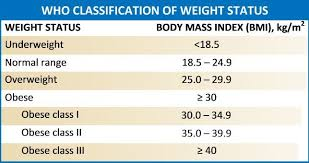 Figure Bmi Chart With Obesity Classifications