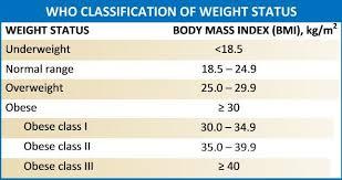 Nih Body Fat Percentage Chart Figure Bmi Chart With Obesity Classifications