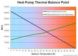 mini split heat pump sizing. Modren Sizing Mini Split Heat Pump Sizing Calculator Thermal Balance  Guide Intended Mini Split Heat Pump Sizing N