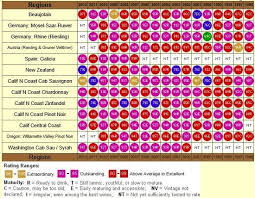 Wine Ratings By Robert Parker