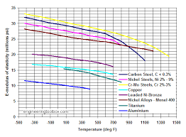 Aluminum Tensile Strength Chart Youngs Modulus Of Elasticity For Metals And Alloys