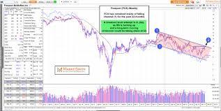 Freeport Mcmoran Stock Price Chart Freeport Mcmoran Eyes Key Breakout Level Investing Com