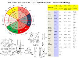 Yuan Source And Luo Connecting Points Franc066s Blog