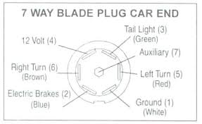 2002 gmc sierra 2500hd trailer wiring diagram experts idea for full 8 wires for a 7 wire trailer plug and diesel wiring diagram blade car end forum