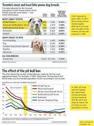 California Map Pitbull Deaths