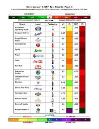 Orp Chart Beverage P H Orp Test Results