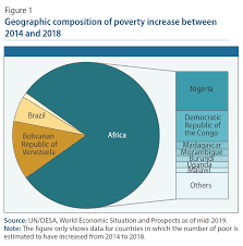 Poverty Chart 2019 World Economic Situation And Prospects June 2019 Briefing