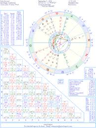 Jon Stewart Natal Chart The Natal Chart Of John Stewart