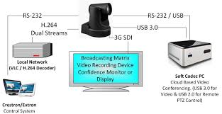 why simultaneous usb hdmi dvi and ip streaming options are control video confernecing a confidence monitor