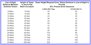Connect802 Antenna Tower Height Discussion