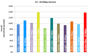 Internet Service Provider Speed Comparison Chart Measuring Broadband America 2014 Federal Communications