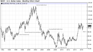 Dxy 10 Year Chart What Is The Us Dollar Index And How Do I Apply It In Fx
