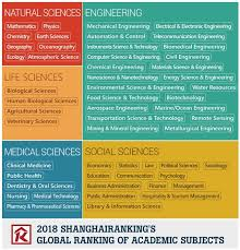 ShanghaiRanking's Global Ranking of Academic Subjects 2018 Press Release