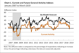 Philly Fed Index Chart