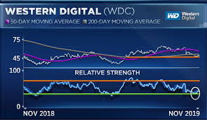 Wdc Stock Chart Three Stocks To Watch That Have Missed The Record Rally