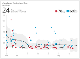 Visual Control Chart Enables In Agile Cycle Time And Lead Time Control Charts Azure Devops