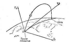 реферат по физике на тему Реактивное движение Ракеты net clip image007