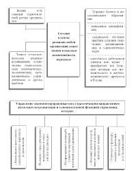 Тенденции развития организаций будущего Реферат Знания основа развития организации