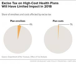 2018 cadillac tax limits.  2018 excise tax on highcost health plans will have limited impact in 2018 with cadillac tax limits