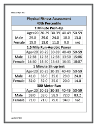 Air Force Fitness Chart Male 30 39 Best Photos And Technic