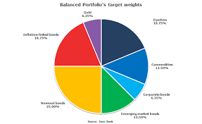 Balanced Investment Portfolio Pie Chart Introducing Saxo Banks Balanced Portfolio