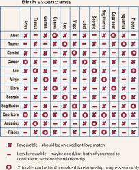 Gemini Horoscope Compatibility Chart 16 You Will Love Zodiac Signs Compatibility Sex Chart