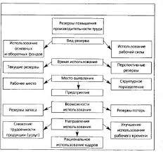 кадры организации и производительность труда курсовая работа Кадры организации и производительность труда 3
