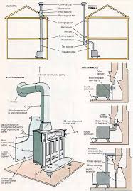 17 best ideas about wood stove installation stove wood stove the skeleton need to understand this better