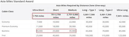 One World Mileage Chart Cathay Pacific Asia Miles Award Destinations