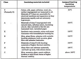 Insulating Materials And Its Classification Electrical