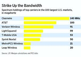 Wireless Spectrum Chart Holdings By Carrier Ip Carrier 120 Mhz Of 700 Mhz Spectrum To Be Auctioned