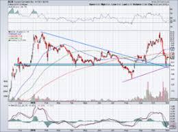Acbff Stock Price Chart Is Aurora Cannabis The Best Pot Stock To Buy Now Nasdaq