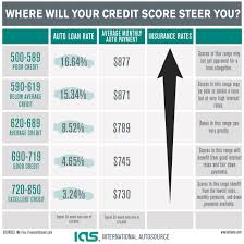 Car Loan Interest Rate Chart How A Bad Credit Score Affects Your Auto Loan Rate