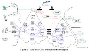 paper title use style paper title textfeld figure 2 the wirelesscabin architectural block diagram