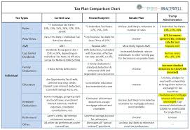 Plan Comparison Chart Tax Plan Comparison Chart Bracewell Llp