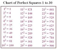 Perfect Squares Chart 1 25 Is 50 A Perfect Square Example