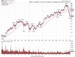 How To Read Stocks Graph Apple Didnt Tell Us Anything New About China Seeking Alpha