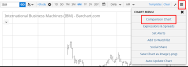 Interactive Charts Comparisons Barchart Com