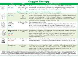 Oxygen Therapy Flow Rate Chart Copd Oxygen Therapy Hyperbaric Hirup V