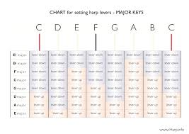 Lever Harp Key Chart Harpyness Student Major Key Tuning Charts