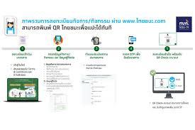 วิธีลงทะเบียนร้านค้าไทยชนะ รับ QR Code และวิธีเช็คอินเมื่อเข้าร้านค้า ในปี  2020
