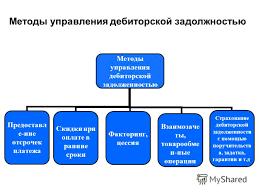Управление дебиторской задолженностью схема Методы управления дебиторской