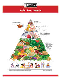 Asian Heritage Diet Oldways