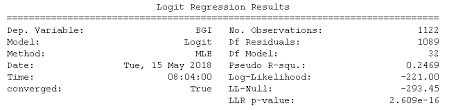Logit Model Logistic Regression Get The Sm Logit Values Python