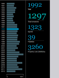 Graph Chart Online Creating An Interactive Chart Graph In Arcgis Online